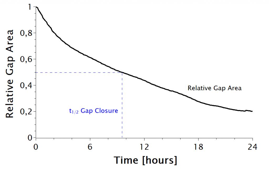 Gap Closure Image